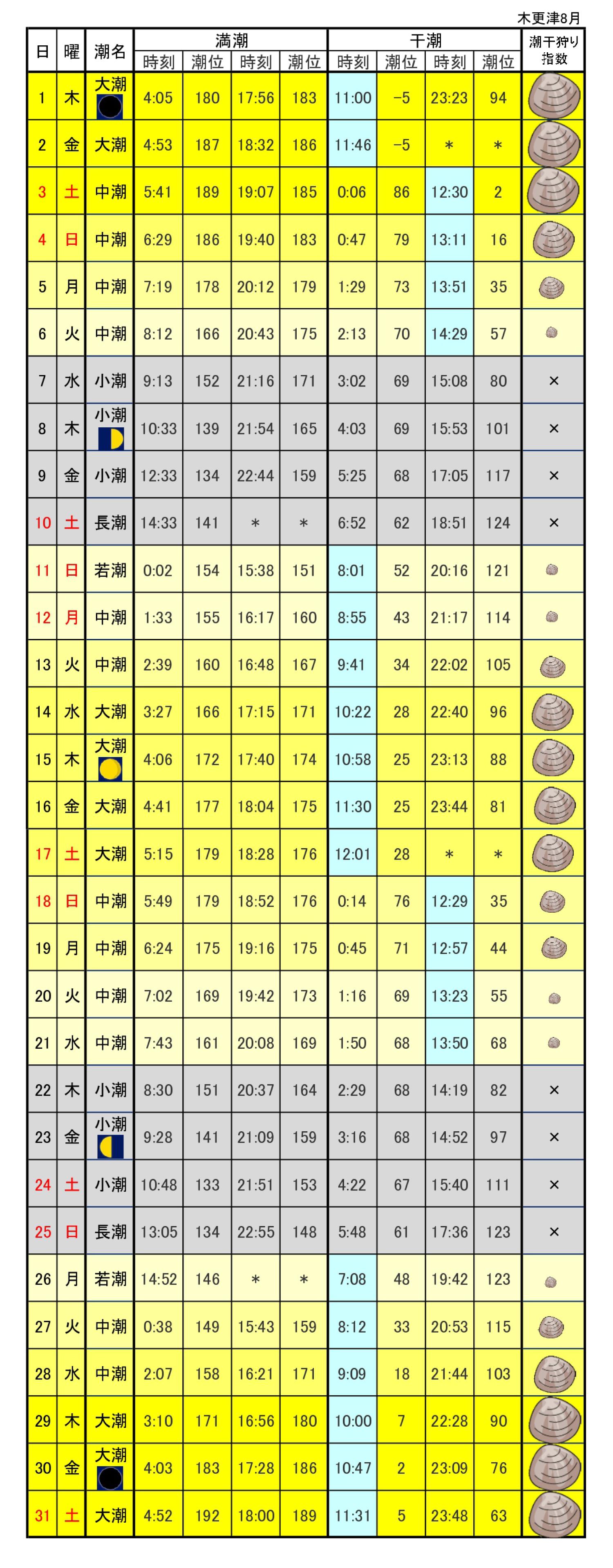 木更津潮干狩り潮位表2019年8月