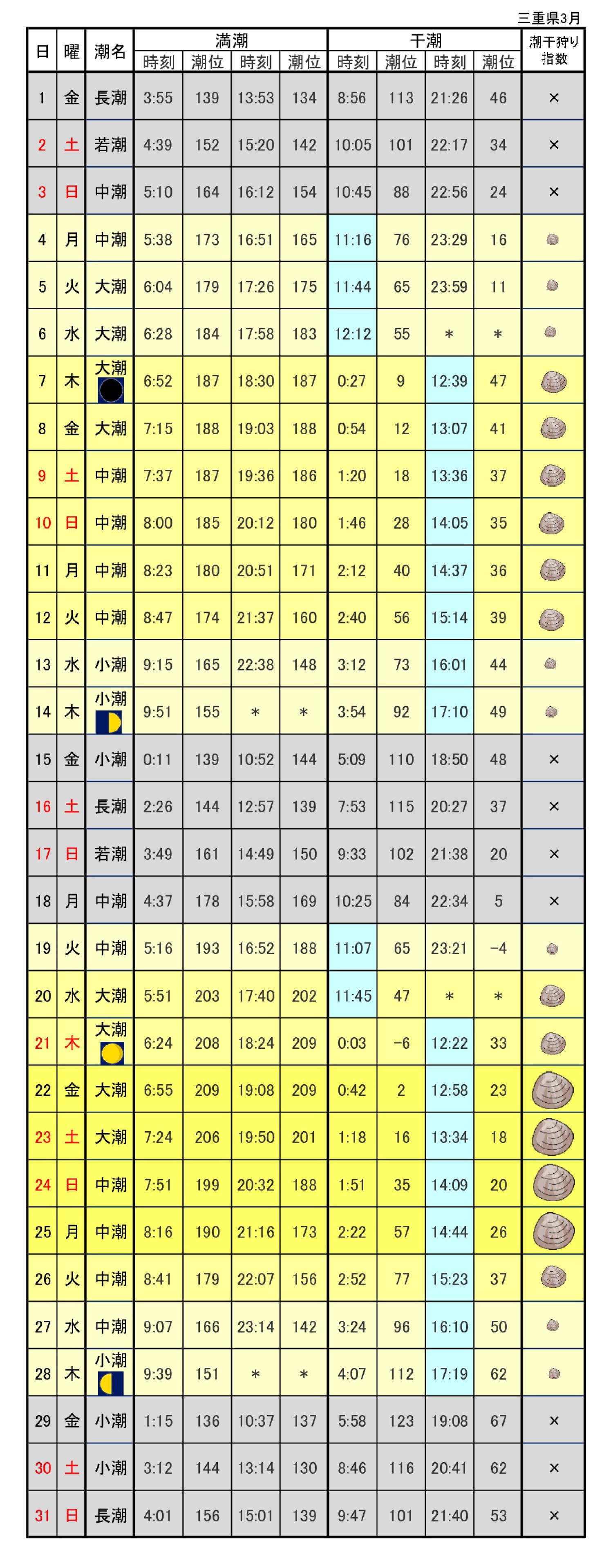 三重潮干狩りカレンダー2019年3月