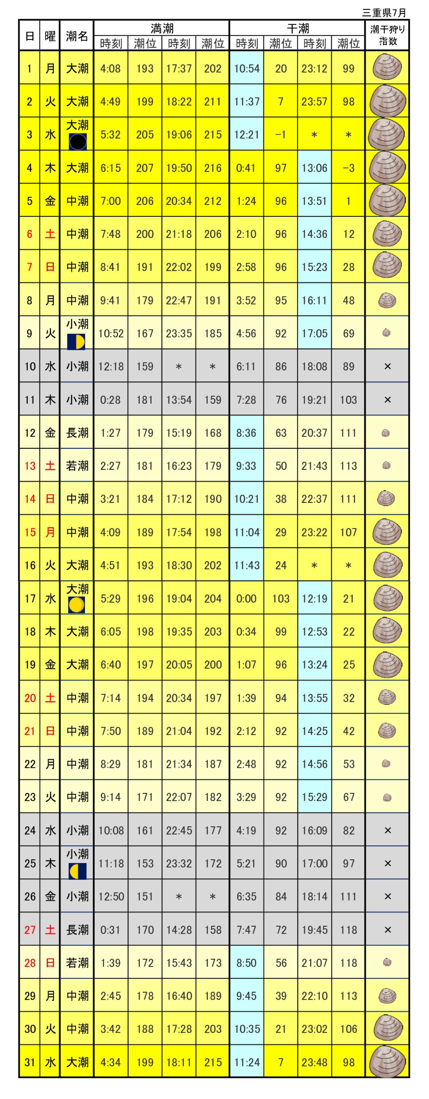 三重県潮干狩りカレンダー2019年7月