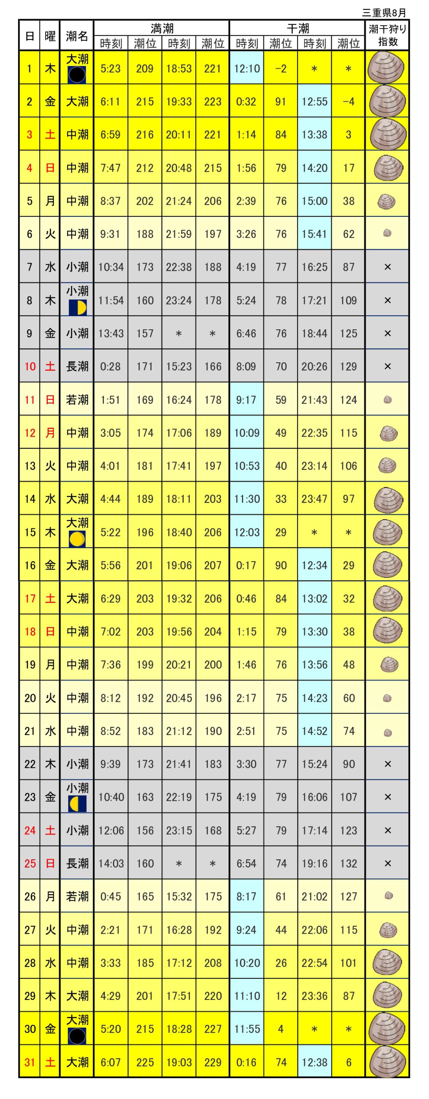 三重県潮汐表潮干狩り2019年8月